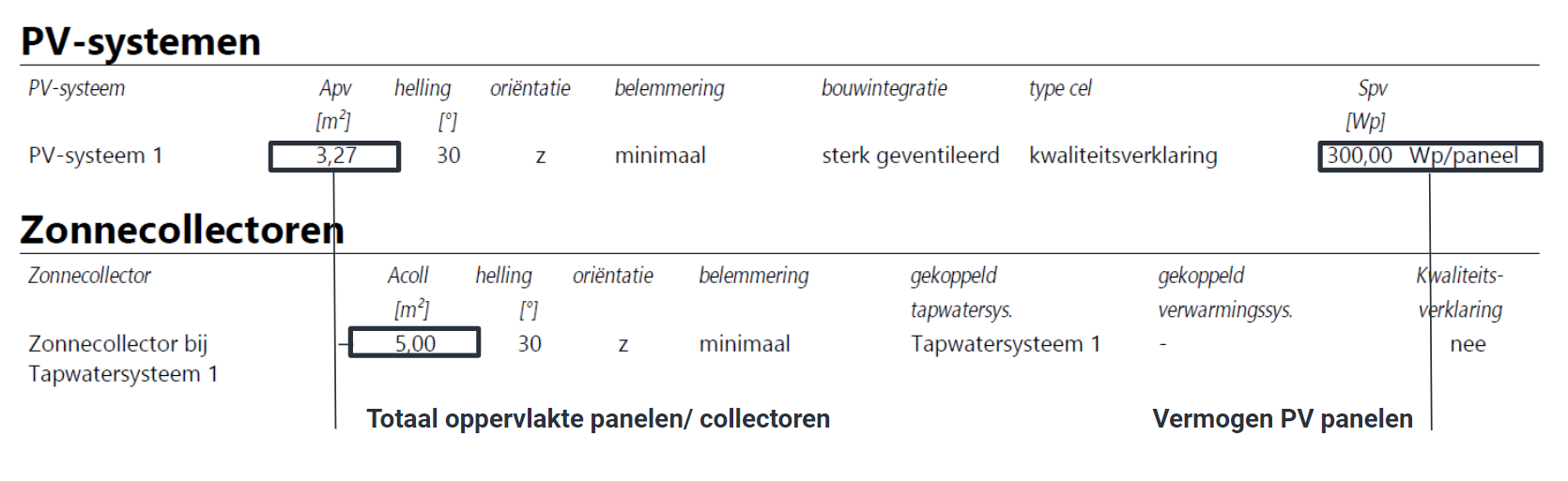 PV systeem en zonnecollectoren EPC