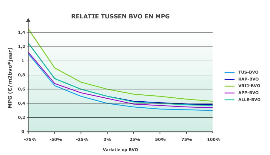 Relatie schaduwkosten en BVO
