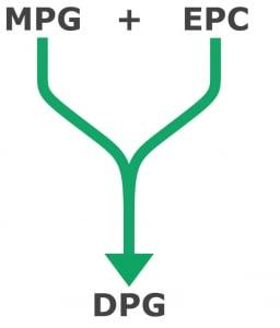 MPG en EPC = DPG