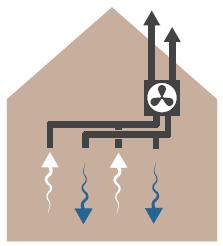 Mechanische ventilatie - Type D