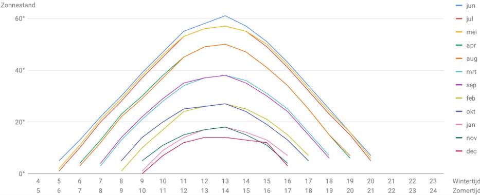 Bezonningsdiagram graden en zonshoogte per maand