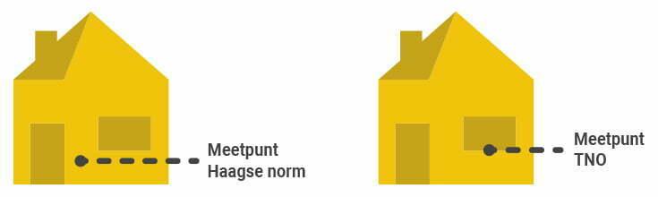 Meetpunt Haagse en lichte TNO Norm