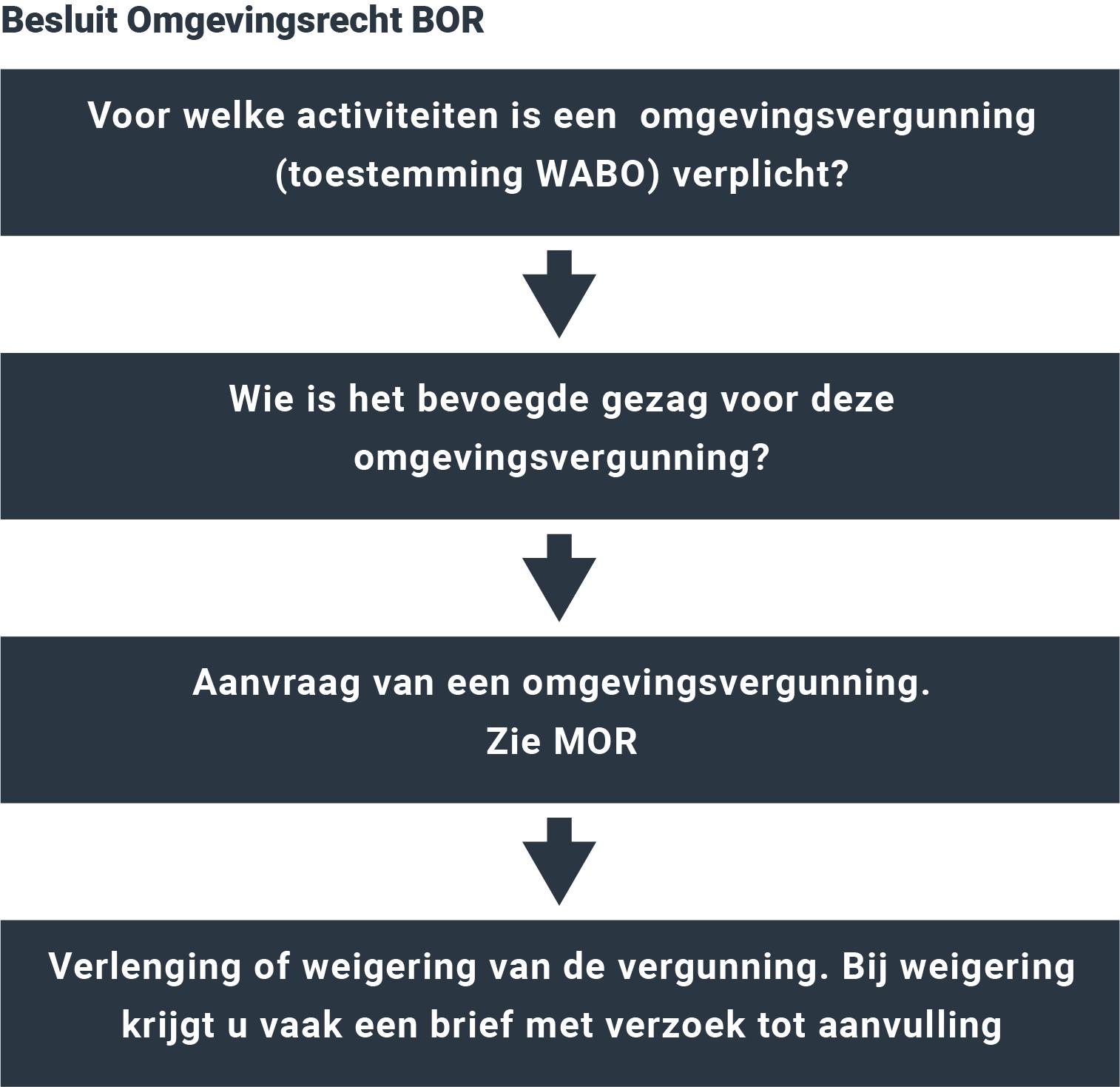 Besluit Omgevingsrecht (BOR)