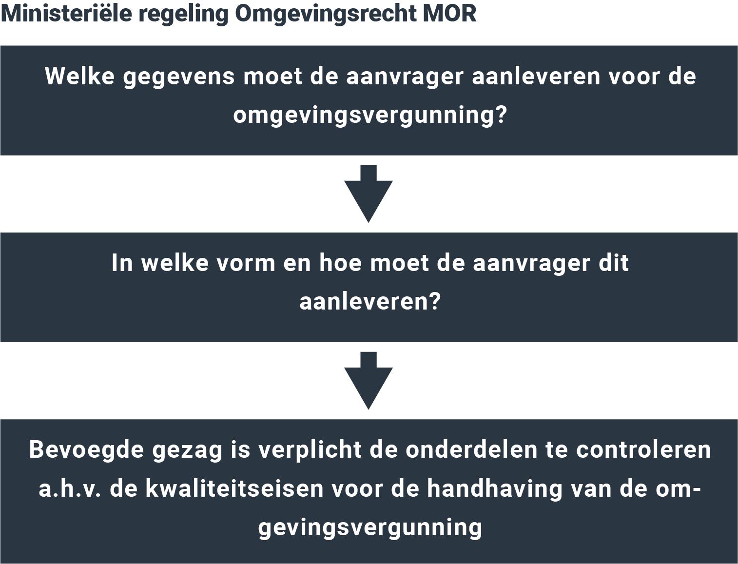 Ministeriële regeling Omgevingsrecht (MOR)