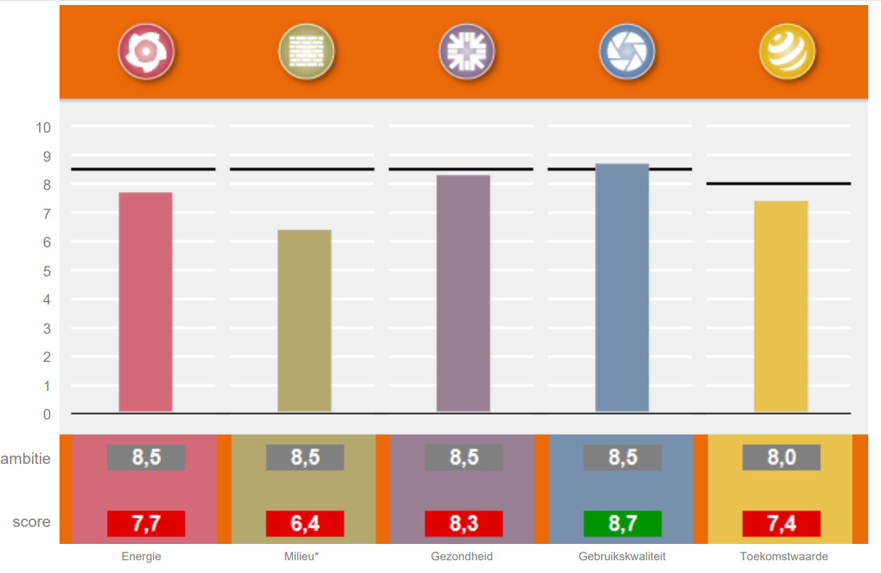 GPR Gebouw Score