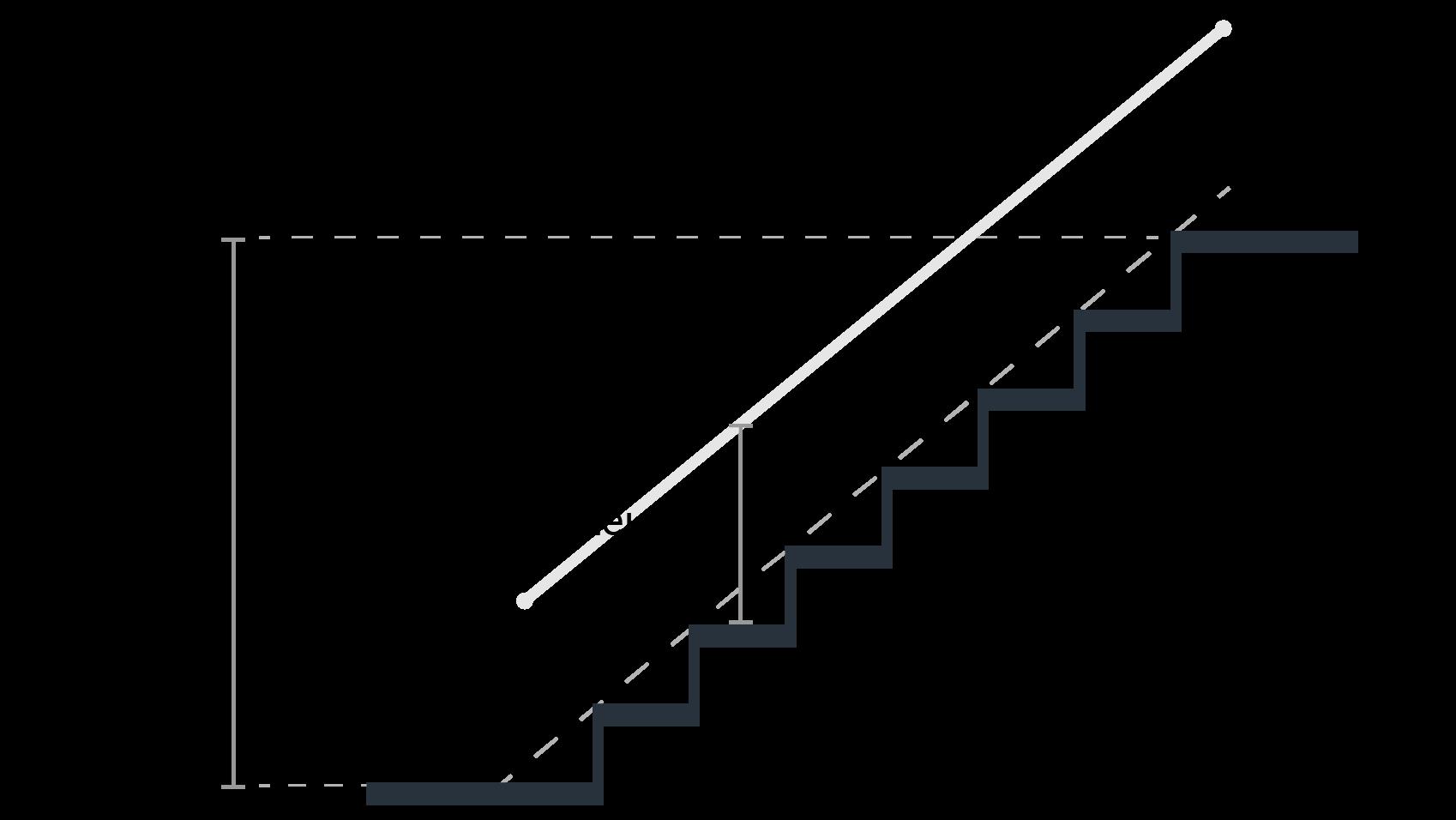 trap leuning, klimhoogte en klimlijn